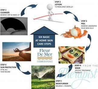 Skincares Basic Six Steps